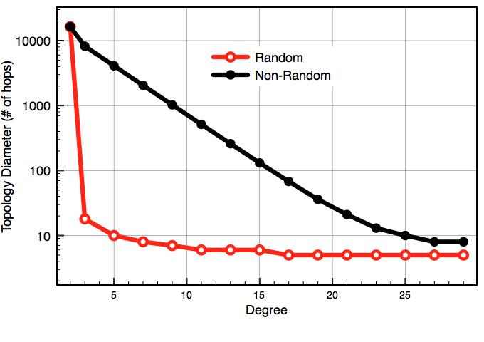 Random Network Topologies
